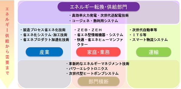 日本政府、「省エネルギー技術戦略2016」策定 これからはIoT活用のEMS重視