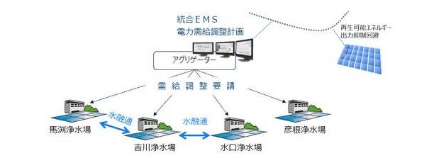 滋賀県内、4つの浄水場 ポンプを群制御して節電→ネガワット取引できるか挑戦