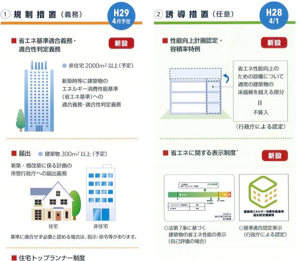 建築物の省エネ性能を判定・評価する機関、登録受付開始