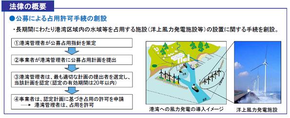 港に設置する洋上風力発電、審査基準の作成がスタート