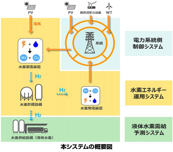岩谷産業など3社、福島県で水素エネルギー利用社会の構築に挑戦