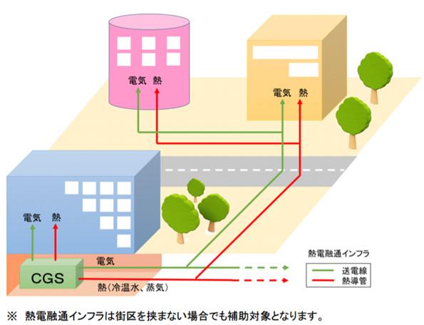 熱・電力両方のエネルギーマネジメント実現に補助金 東京都が公募スタート
