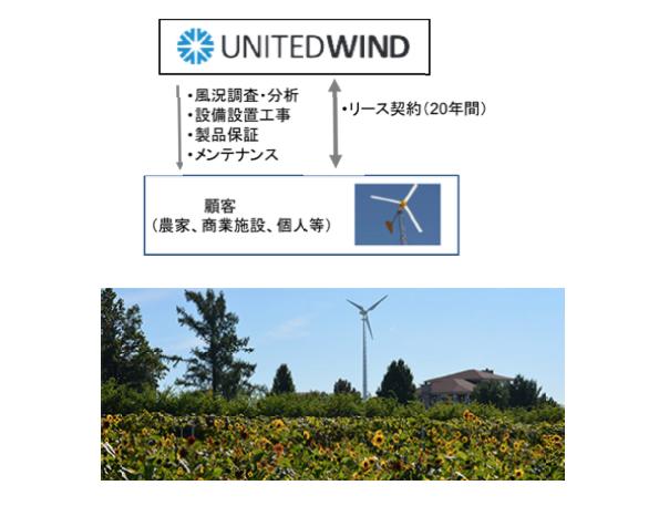 東京電力、米ベンチャーに出資 小型風力発電のリースで電力コストを削減