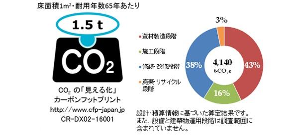 日本で初めて「建物のCO2排出量」測定 安藤ハザマ、自社施設でCFP認定取得