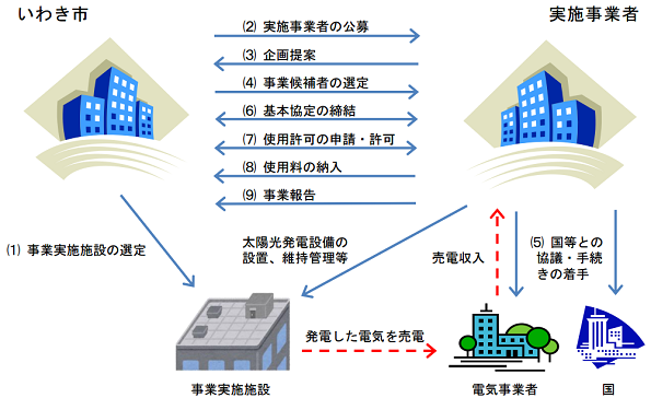 福島県いわき市、市営住宅の屋根を太陽光発電事業者に貸し出し