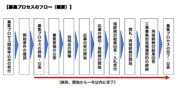 東北電力、新潟県で電源接続案件の募集プロセスを開始 系統接続のチャンス