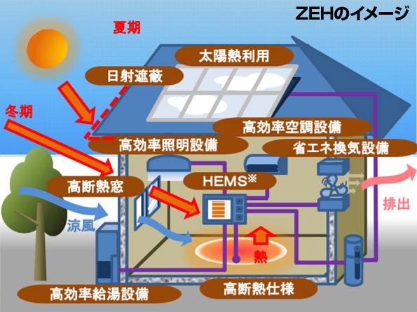 ZEH補助金に100億円「おかわり」 第2次補正予算