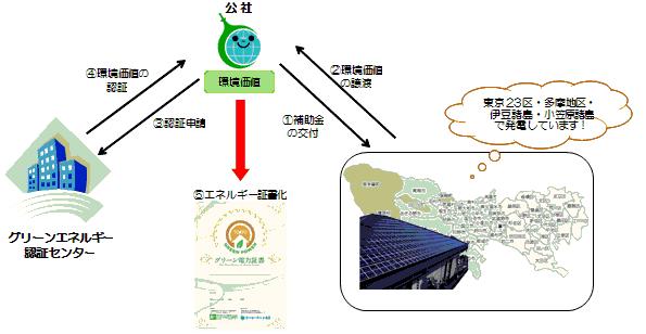 「東京都産」のグリーンエネルギー証書、一般向け販売スタート