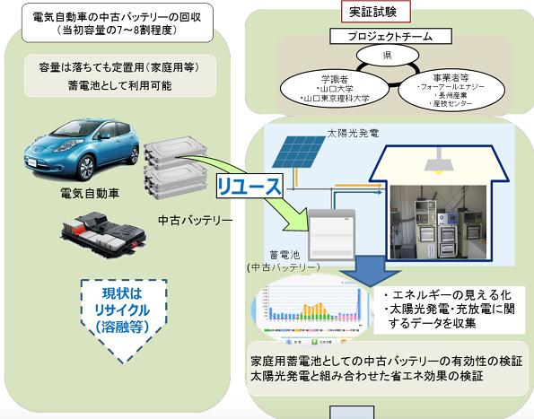 電気自動車の中古バッテリーを家庭用蓄電池に 太陽光発電と連携させる実験