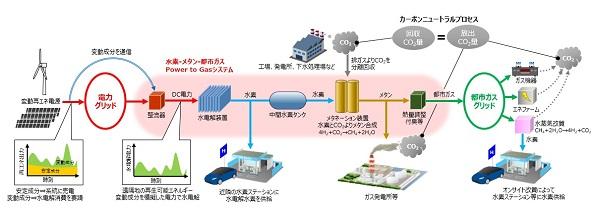 再エネ発電の変動分電力、水素やメタンガスを製造する事業 NEDOの支援決定
