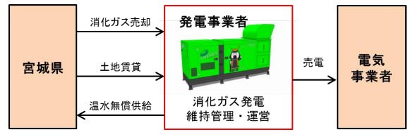 宮城県の下水処理場で発生した消化ガス、焼却の余りを発電に使い2億円の収入