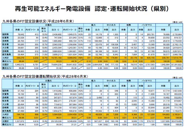 大分や鹿児島で地熱発電ふえる 九州の再エネ発電レポート(6月)
