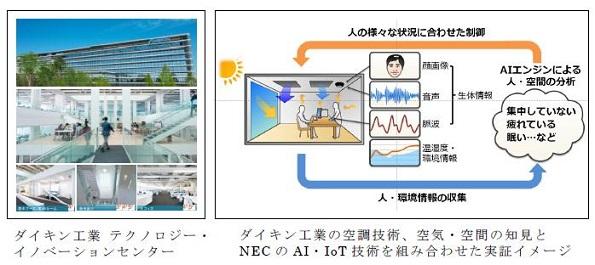 ダイキン×NECが協力 空調・照明などを人工知能・IoTで高度に ...