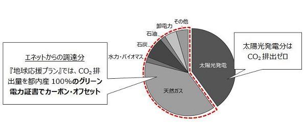 東京都のグリーン電力証書、売れた! 新電力が70万円分購入
