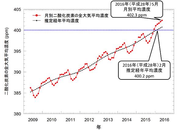 地球のCO2濃度、全大気&経年平均で400ppm超える キレイな直線で右肩上がり