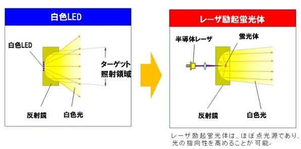 IDEC、「半導体レーザ照明」を新開発 白色LED照明と比べ30%省エネ
