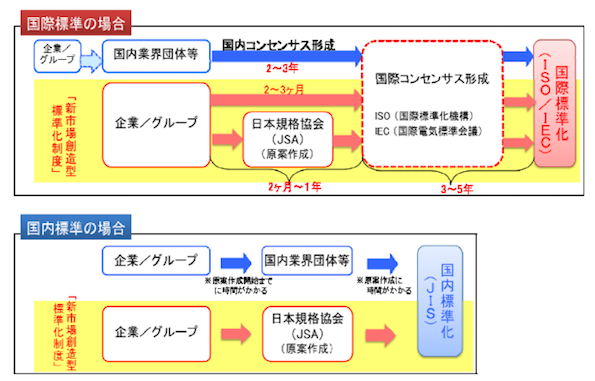 電力流通設備の保守・管理方法の「国際ルール」、日本でつくれ!