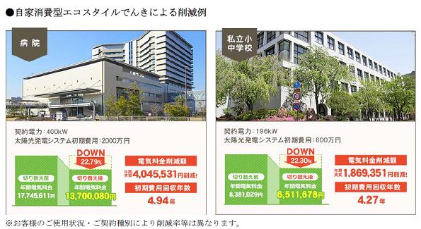 エコスタイル、高圧電力の販売で九州に参入 自家消費型太陽光発電とセット販売