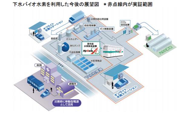 下⽔処理場からのH2+CO2回収、意外と早い投資回収
