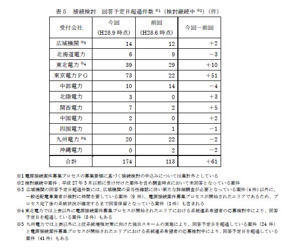 接続検討の申し込み、3か月以上待たされている事業者ふえる トップは東電