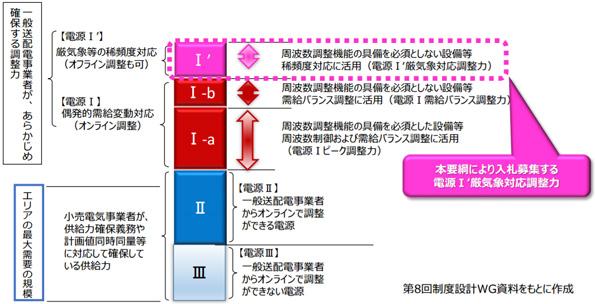 東京電力も調整力電源を募集 アグリゲータ(ネガワット)も応募可能