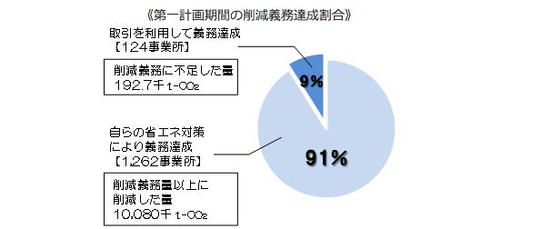 東京都キャップ&トレード制度、5年間で約1400万tのCO2削減 全社が義務達成