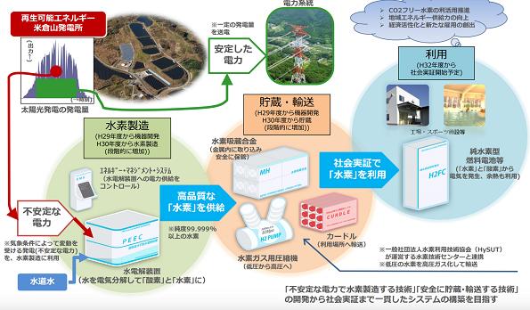 山梨県など4社が協働 再エネの余剰電力から水素を製造するシステムの実証
