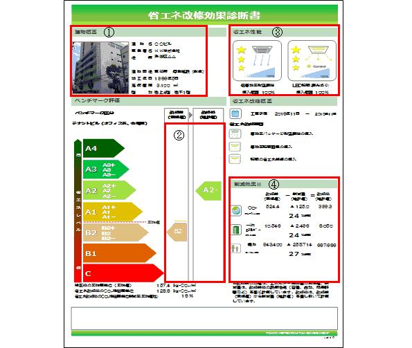 ビルの照明・空調の導入に「省エネ改修効果診断ツール」 東京都が無料配布中