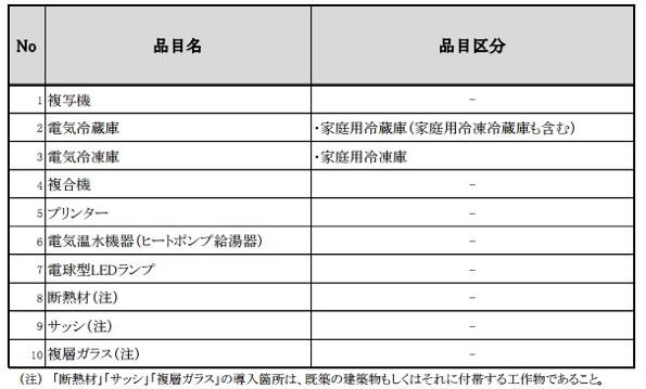 SIIの「省エネ設備導入の利子補給金」が2次公募 融資を受ける際には活用を
