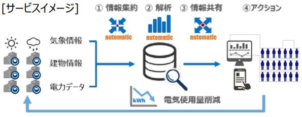 AIが勝手に分析・レポートしてくれる、高圧電力向け省エネサポートサービス