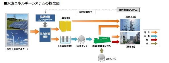 北海道でも「水素×再エネ」で出力変動・余剰電力を制御 日立や北電など挑戦