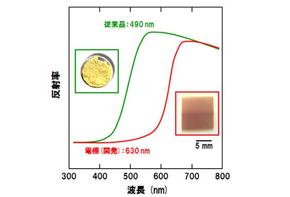 人工光合成のエネルギー変換効率をアップ 富士通が開発した新材料