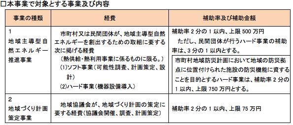 長野県、先進的な再エネの熱利用事例構築・地域づくり計画策定に補助金