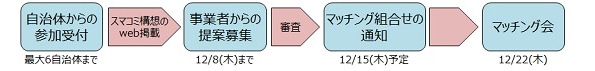 東京都渋谷区、羽村市、埼玉県所沢市をスマートコミュニティ化する事業者募集