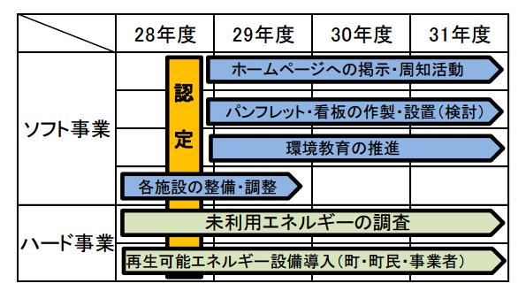 和歌山県で「次世代エネルギーパーク計画」が認定 企業も誘致・受け入れ