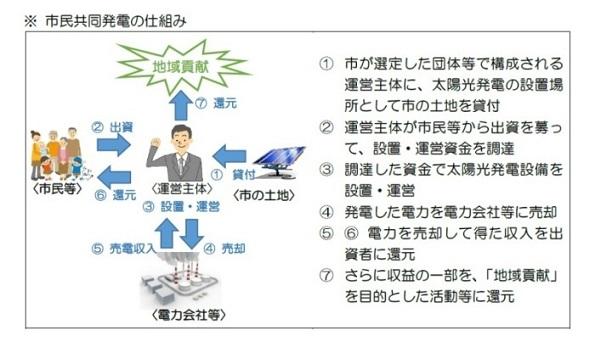 大阪府・泉大津市民が出資する太陽光発電所 運営事業者を公募中