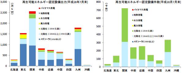 太陽光発電以外の再エネ発電所、じわり増える 九州経産局のレポート(7月)