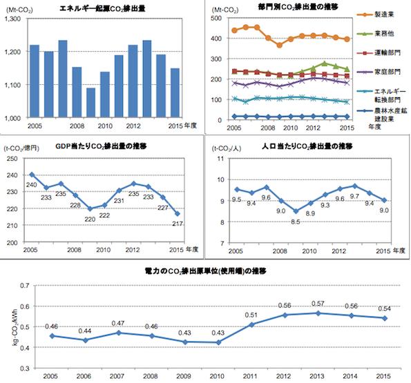 2015年度のCO2排出量、震災後で最小に 省エネ・再エネの普及が貢献