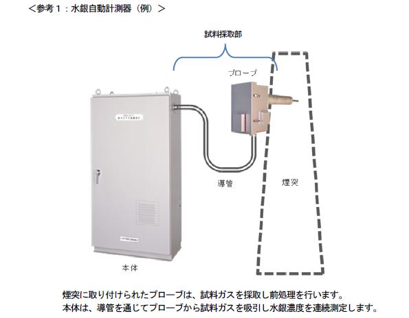 排ガス中の水銀濃度を監視する「乾式還元方式」計測器、JIS制定