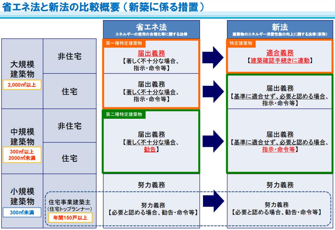 法 建築 改正 省エネ 物 建築物省エネ法に基づく認定制度 横浜市