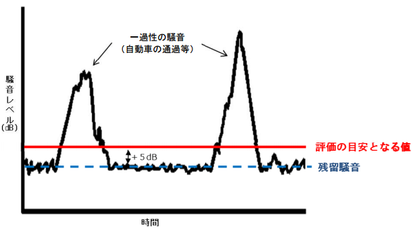 風力発電所の騒音、評価手法の報告書が公開 測定は「四季ごとに昼夜2回」など