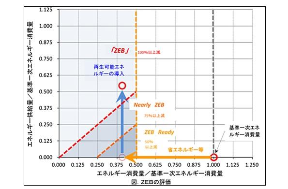 茨城県の木造建築物、日本初のBEMS第三者認証 エネルギー削減率は108%