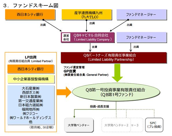 九州大学発「2重プロペラ化アタッチメント」のベンチャーに地域ファンドが出資
