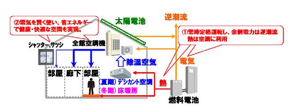 既存住宅のリノベーションでZEHは実現できるか? 大阪で居住実験スタート