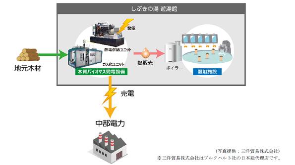 熱電併給できる小型バイオマス発電 地元木材をつかって温浴施設に熱供給