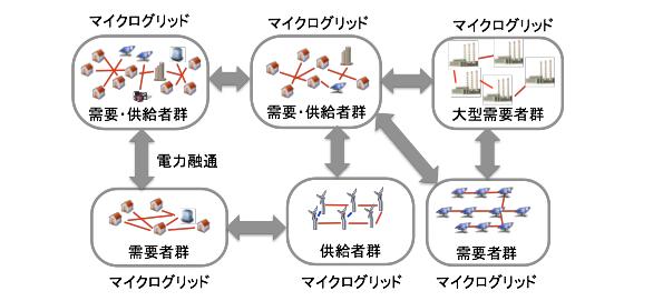 相互連携して需給調整するマイクログリッド 電力使用量を分散調整する新手法