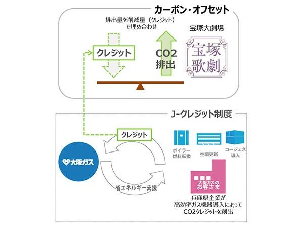 宝塚歌劇団の公演もCO2排出ゼロに LED照明、高効率ガス冷暖房も導入