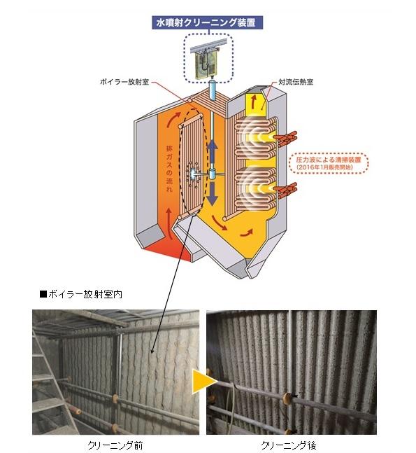 廃棄物発電の効率をアップ!「水噴射方式のボイラークリーニングシステム」