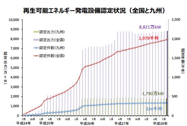 九州で稼働するFIT認定再エネ、600万kWを突破 九州経産局のレポート(8月)