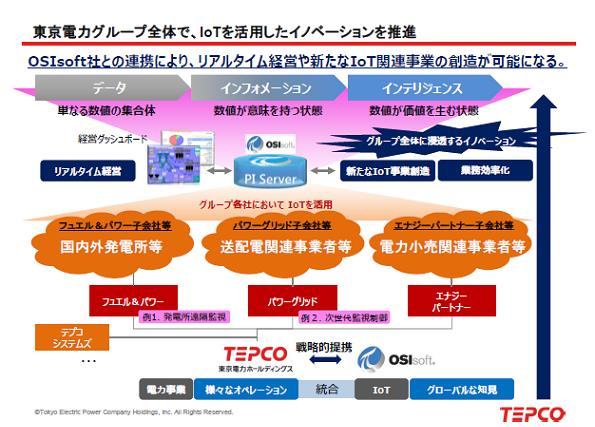 東京電力、米企業と提携 IoTを活用してビッグデータ収集、業務効率向上などに
